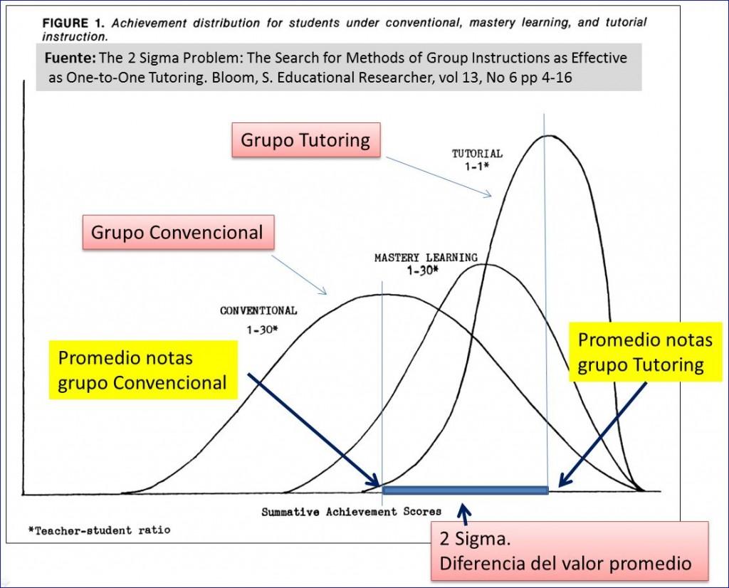Iturria: http://innovacioneducativa.wordpress.com/2014/02/02/que-es-el-problema-2-sigma/